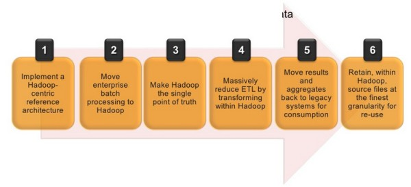 Sears Holdings Hadoop Approach