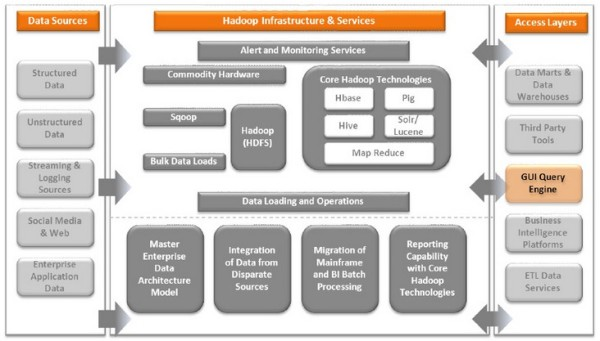 Sears Holdings Hadoop Architecture