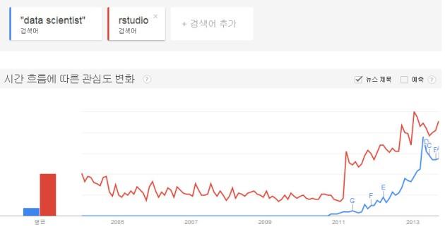 Data Scientist와 R(RStudio로 대신 검색) Trend 비교