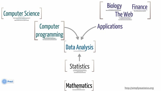 Landscape of Data Analysis